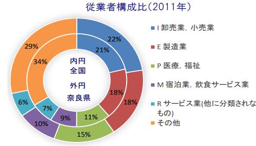 奈良県の従業者構成比