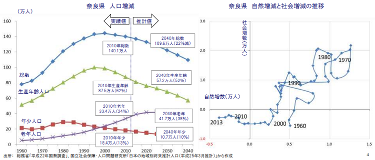奈良県の人口増減